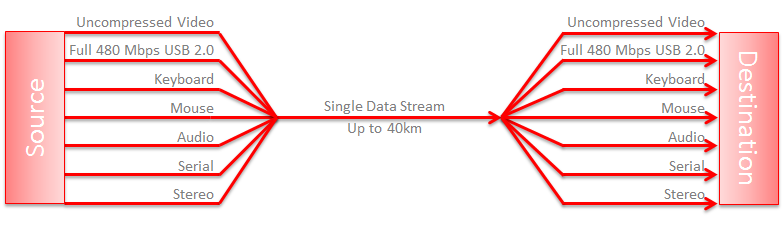 Single Data Stream up to 40km